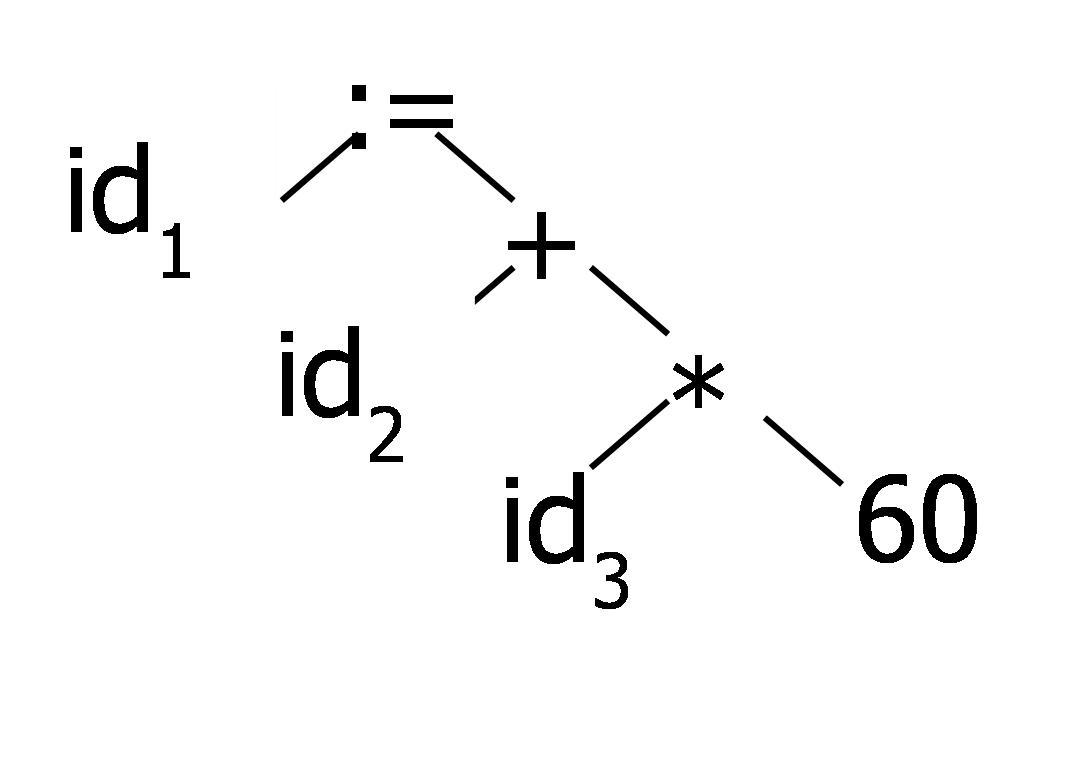 Tahapan kompilasi journey of life syntax analysis memparsing atau membentuk pohon sintaks pernyataan yaitu ccuart Choice Image